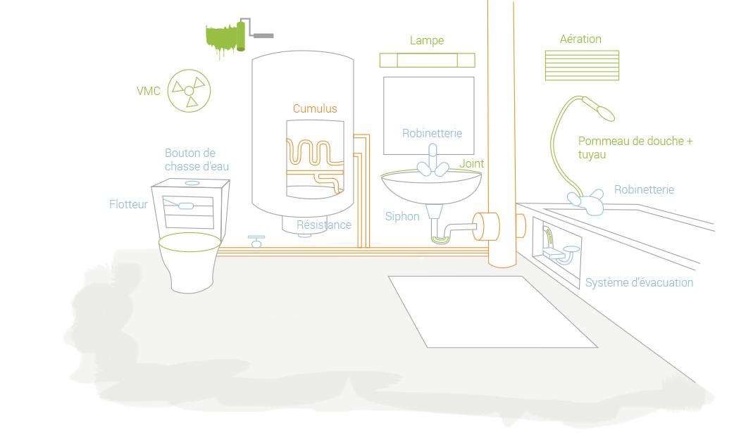 Entretien du logement qui fait quoi eure habitat for Entretien salle de bain