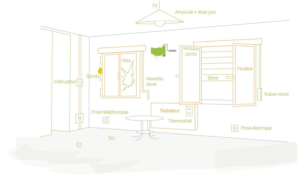 Entretien du logement qui fait quoi eure habitat for Entretien exterieur locataire